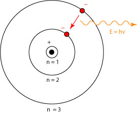 An introduction to the niels bohrs model of the hydrogen atom