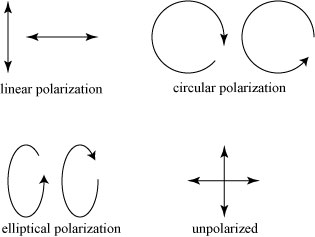 polarizationtypes1