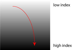 Light ray passing from a region of low refractive index (high speed) to a region of high refractive index (low speed).