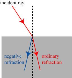negativerefraction