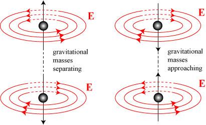faradaygravity