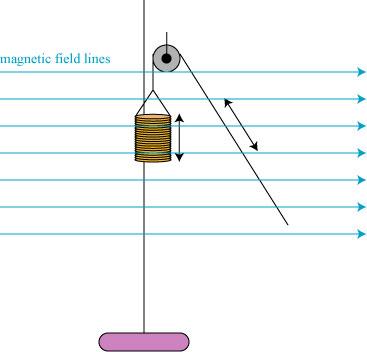 faradaygravityexptmagnetic