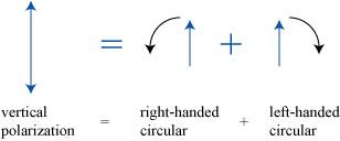 lineartocircular