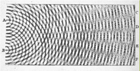 Young's original image of the double slit experiment, showing waves emitting from the two slits combining.