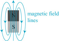 dipole_barmagnet