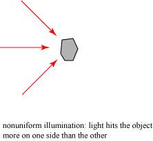 nonuniformillumination
