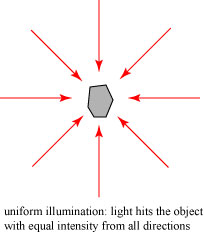uniformillumination