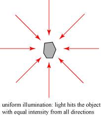 uniformillumination