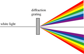 diffraction and interference of light essay