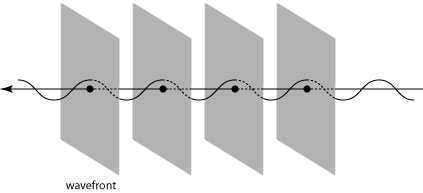 "Illustration of the wavefronts of a plane wave.  The ""ups"" of the wave, which form planes, are traveling to the right."