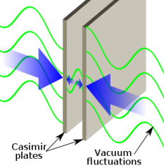 Illustration of the Casimir force, via Wikipedia.