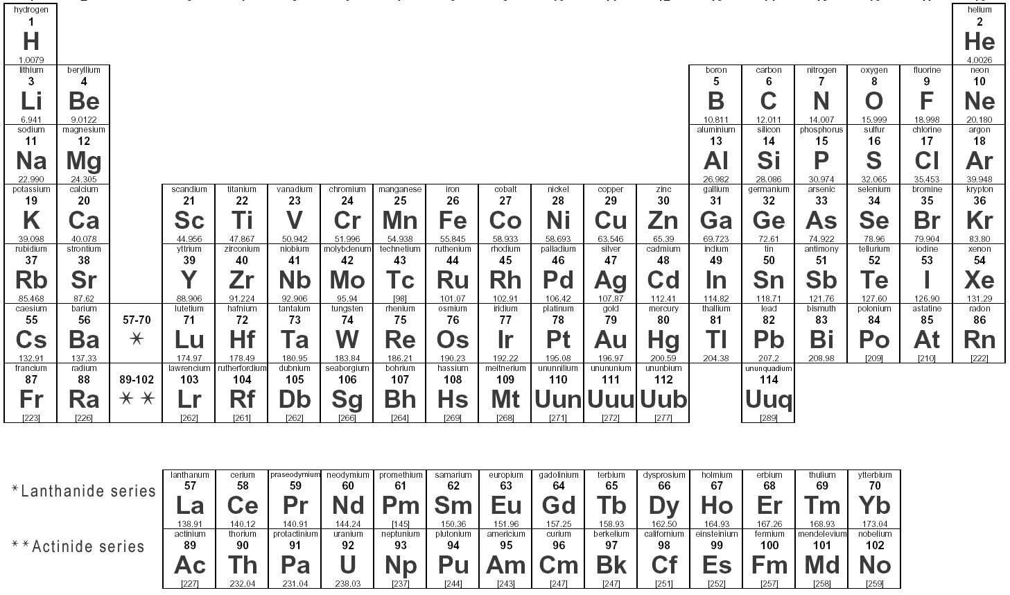 The periodic table of elements the atomic number the top number in