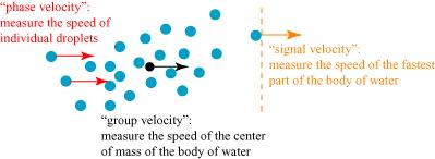 Faster than a speeding photon? Precursors test whether light