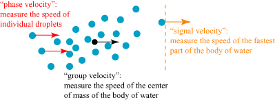 watervelocities