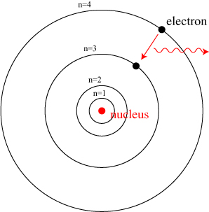 An electron in a hydrogen atom  Labeled Hydrogen Atom