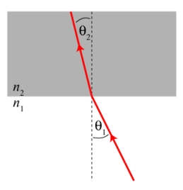 "The law of refraction, illustrated. Light going from a ""rare"" medium to a ""dense"" medium gets bent towards the perpendicular to the surface."