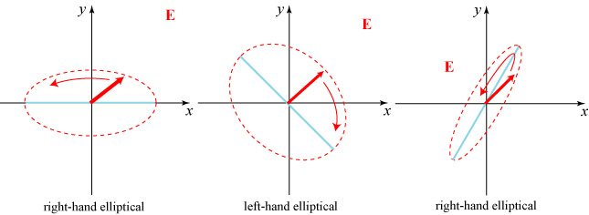 relationship between right circular and left polarization