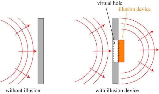 virtualhole