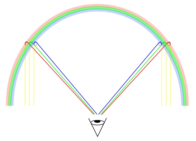 rainbowgeometry