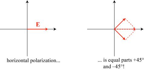 polarizationdecomposition