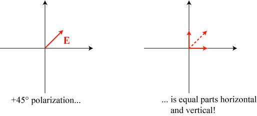 polarizationdecomposition2