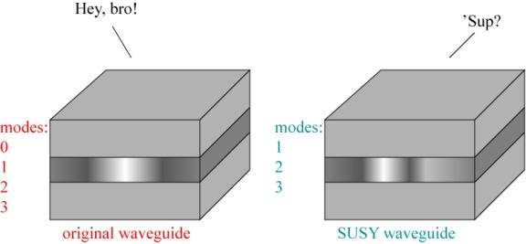 SUSYwaveguide