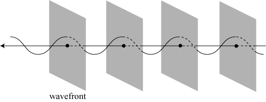 "Illustration of the wavefronts of a plane wave. The ""ups"" of the wave, which form planes, are traveling to the left."