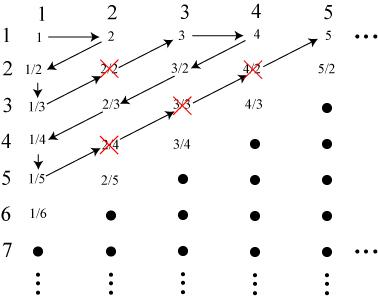 rationalnumbers