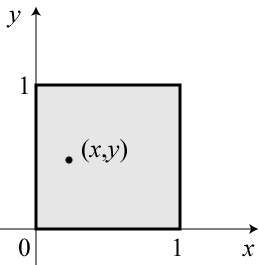 "The ""unit square,"" excluding the boundary.  A single point (x,y) is illustrated."