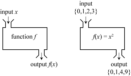 A schematic illustration of the concept of a function, and an example of one.  Adapted from Wikipedia.