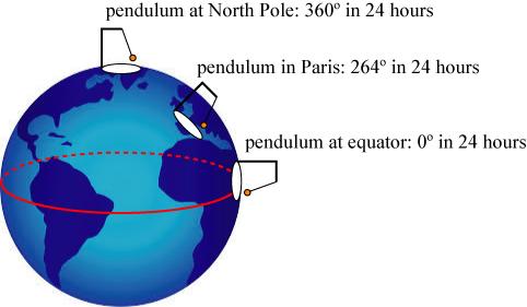 foucaultdiagram
