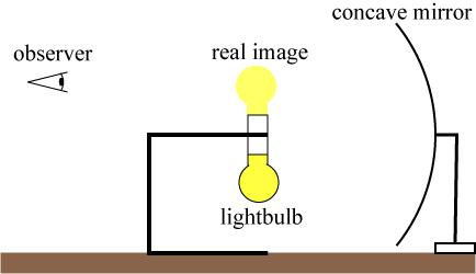 Physics demonstrations: The Phantom Lightbulb   Skulls in