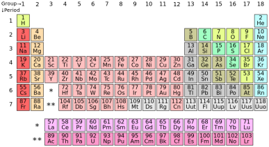 The modern periodic table, via Wikipedia.