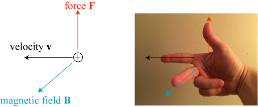 A lovely hand model illustrates the right-hand rule for magnetic force.