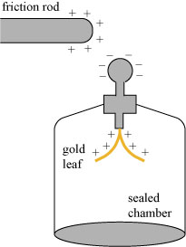 Illustration of an electroscope.