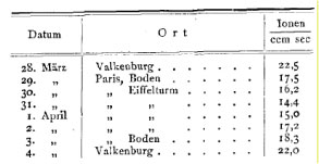 The results of Wulf's radiation measurements at the Eiffel Tower, reproduced from [4].