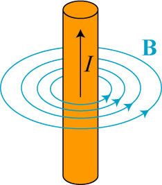 A few of the magnetic field lines around an electrical current, I, in a really long wire.