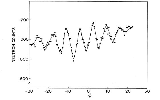 Difference in neutron count between detectors 2 and 3, as a function of the orientation angle of the interferometer.  Reprinted from Colella, Overhauser and Werner, Phys. Rev. Lett. 34 (1975), 1472, with permission and copyright by the American Physical Society.