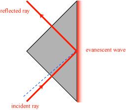 evanescentwave