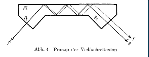Figure showing the use of multiple reflections to measure the Goos-Hanchen shift, from their original paper.