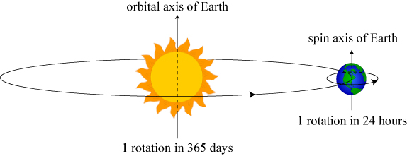 earthorbits