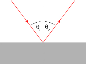 A light ray (red) hitting a flat surface at an angle gets reflected at the same angle.
